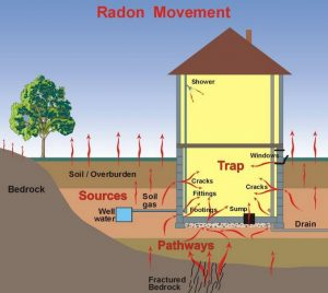 Graphic depicting movement of radon gas in a home.