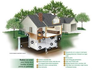 health radon graphic