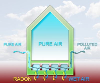 The danger of radon gas in our Missouri and Arkansas homes